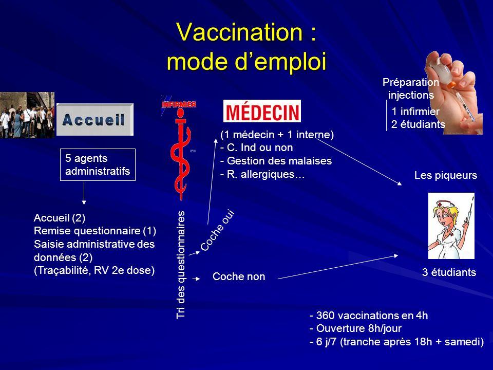 Vaccination : mode demploi 5 agents administratifs Accueil (2) Remise questionnaire (1) Saisie administrative des données (2) (Traçabilité, RV 2e dose) Tri des questionnaires Coche non Coche oui (1 médecin + 1 interne) - C.
