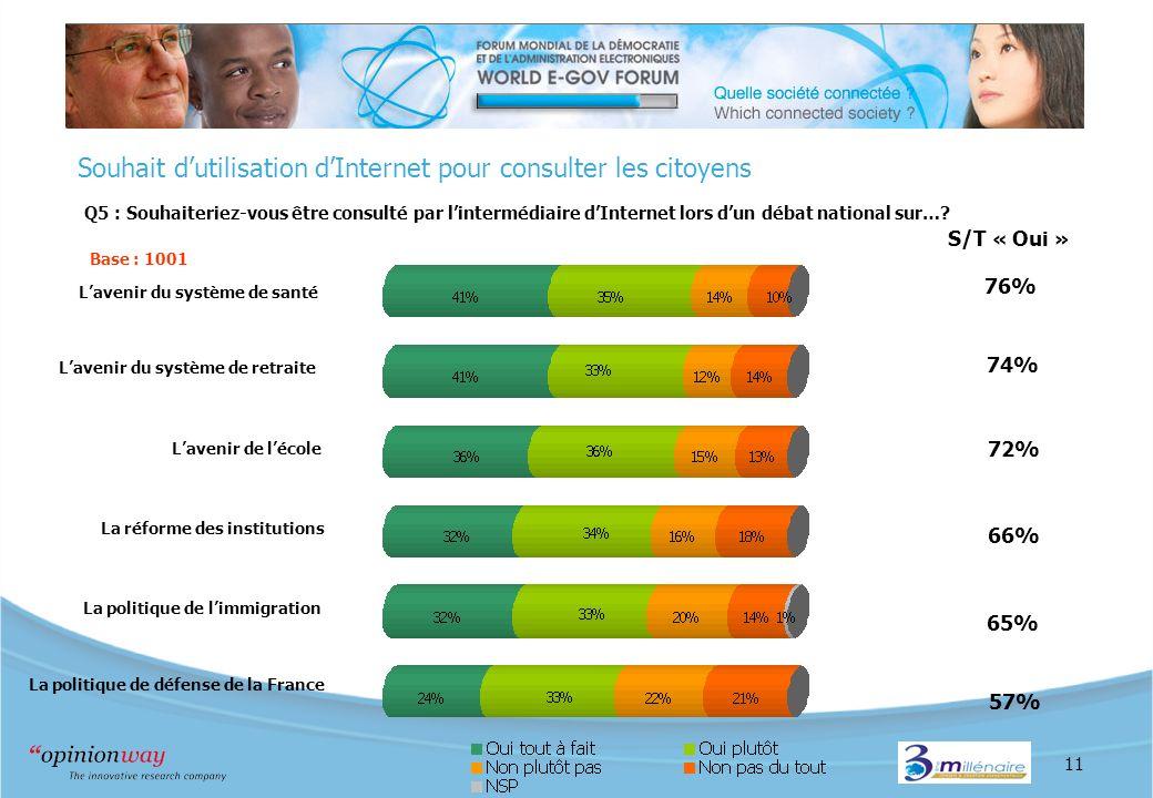 11 Souhait dutilisation dInternet pour consulter les citoyens Q5 : Souhaiteriez-vous être consulté par lintermédiaire dInternet lors dun débat national sur….