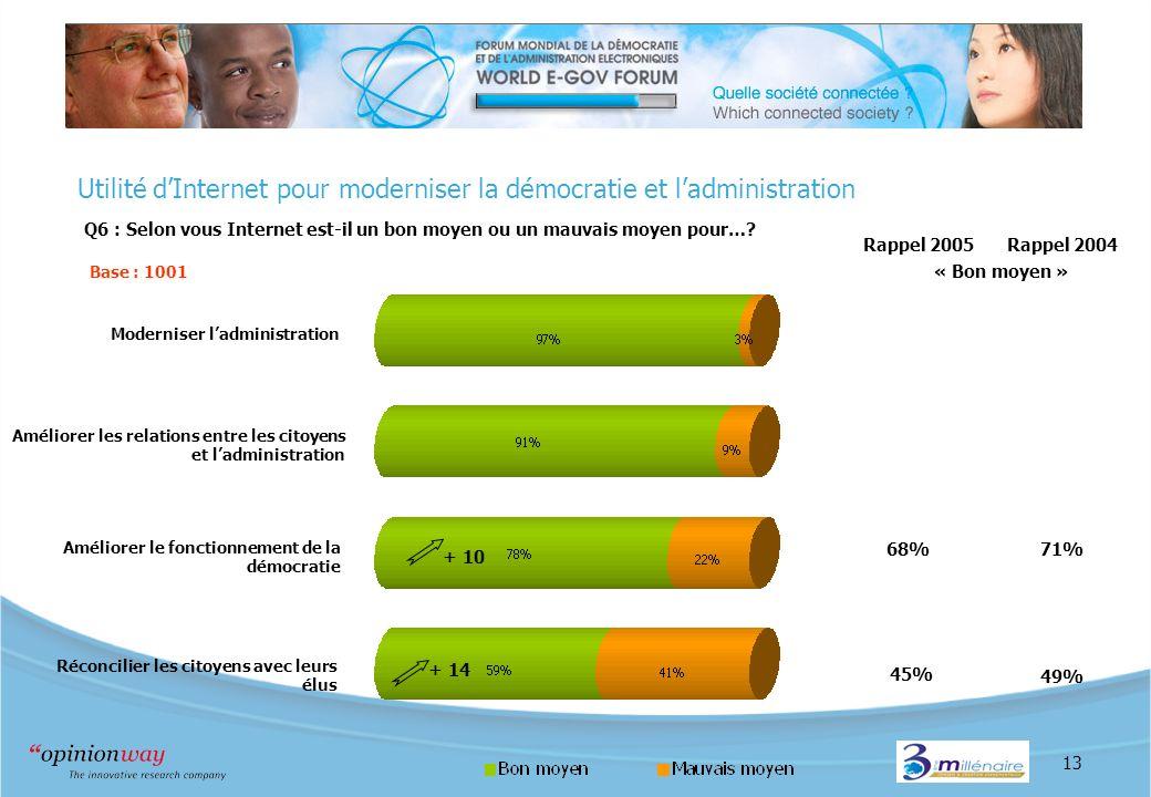 13 Utilité dInternet pour moderniser la démocratie et ladministration Q6 : Selon vous Internet est-il un bon moyen ou un mauvais moyen pour…? Base : 1