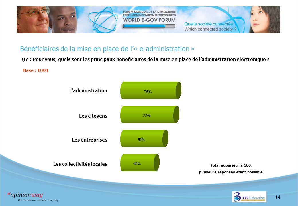 14 Bénéficiaires de la mise en place de l« e-administration » Q7 : Pour vous, quels sont les principaux bénéficiaires de la mise en place de ladministration électronique .