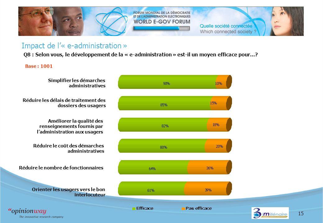 15 Impact de l« e-administration » Q8 : Selon vous, le développement de la « e-administration » est-il un moyen efficace pour…? Base : 1001 Réduire le