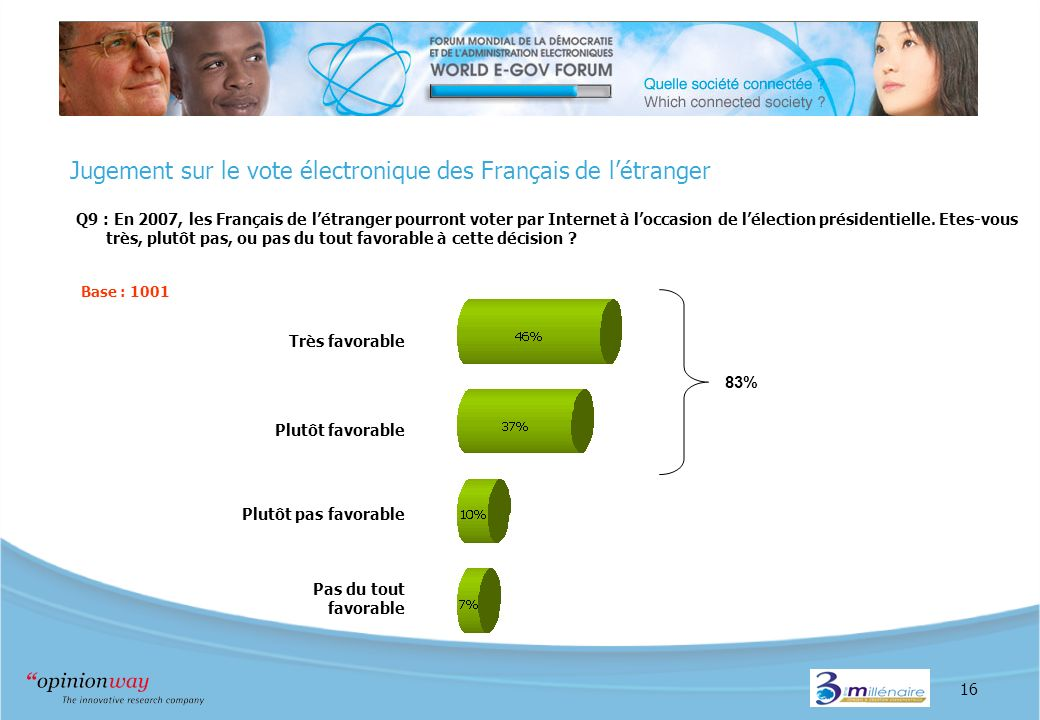 16 Jugement sur le vote électronique des Français de létranger Q9 : En 2007, les Français de létranger pourront voter par Internet à loccasion de lélection présidentielle.