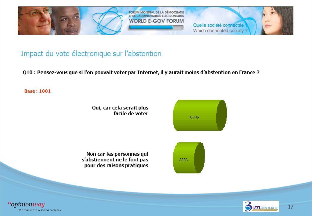 17 Impact du vote électronique sur labstention Q10 : Pensez-vous que si lon pouvait voter par Internet, il y aurait moins dabstention en France ? Base