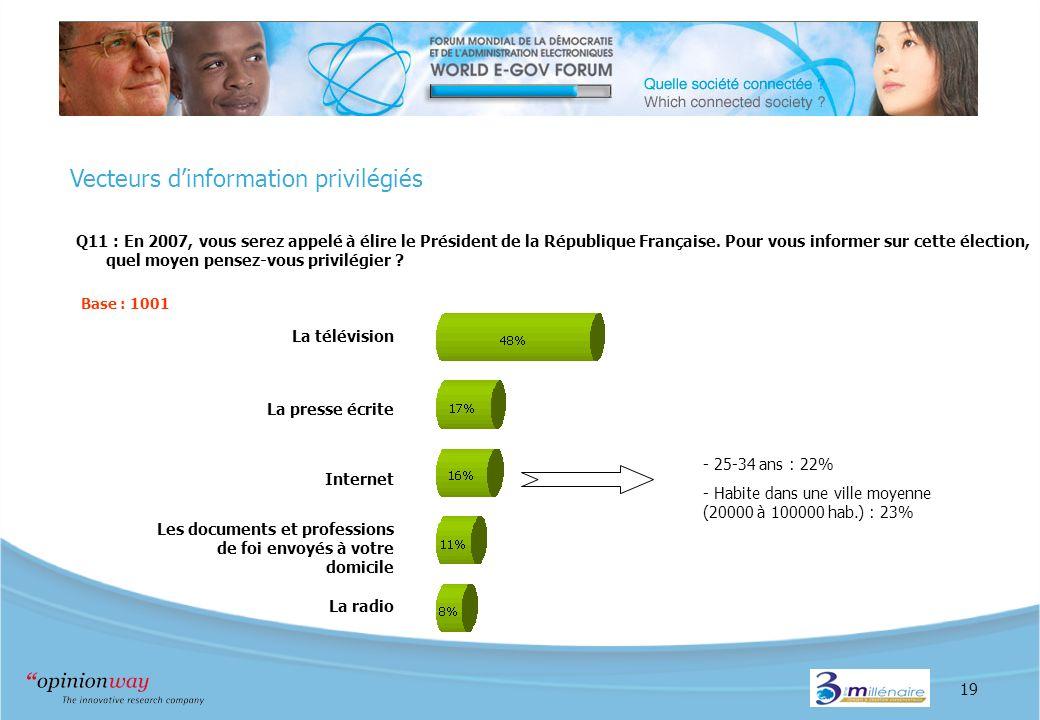19 Vecteurs dinformation privilégiés Q11 : En 2007, vous serez appelé à élire le Président de la République Française. Pour vous informer sur cette él