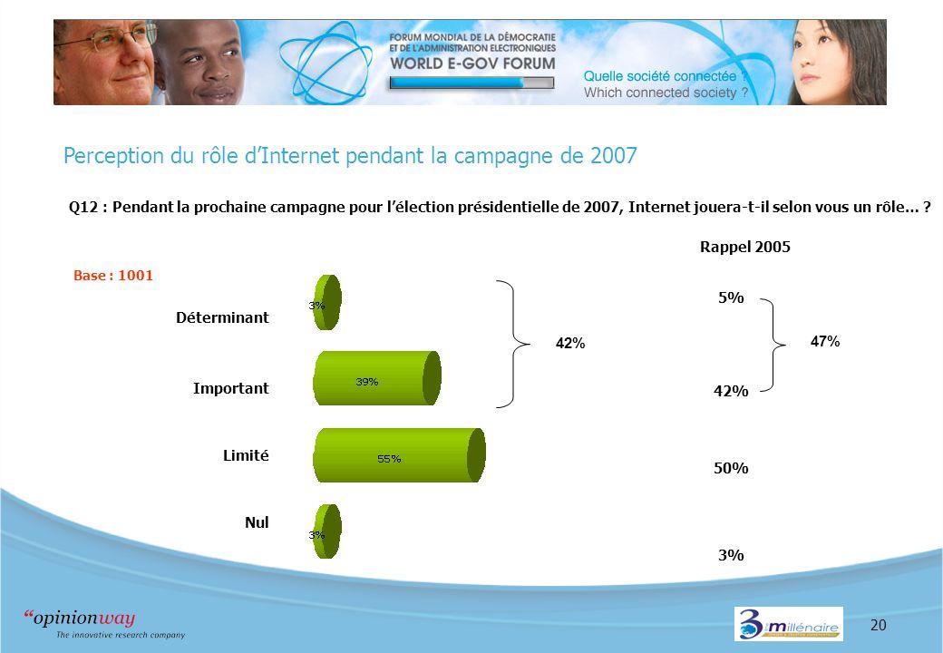 20 Perception du rôle dInternet pendant la campagne de 2007 Q12 : Pendant la prochaine campagne pour lélection présidentielle de 2007, Internet jouera-t-il selon vous un rôle… .