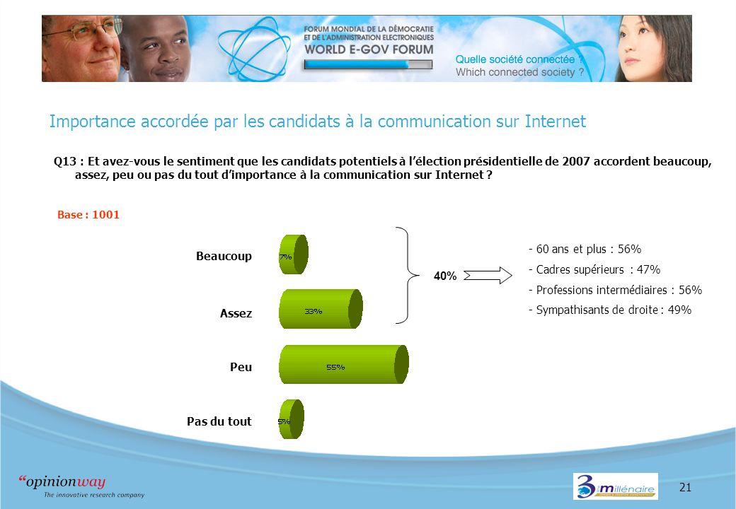 21 Importance accordée par les candidats à la communication sur Internet Q13 : Et avez-vous le sentiment que les candidats potentiels à lélection présidentielle de 2007 accordent beaucoup, assez, peu ou pas du tout dimportance à la communication sur Internet .
