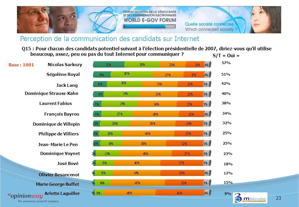 23 Perception de la communication des candidats sur Internet Q15 : Pour chacun des candidats potentiel suivant à lélection présidentielle de 2007, diriez-vous quil utilise beaucoup, assez, peu ou pas du tout Internet pour communiquer .