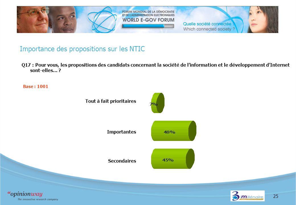 25 Importance des propositions sur les NTIC Q17 : Pour vous, les propositions des candidats concernant la société de linformation et le développement dInternet sont-elles… .