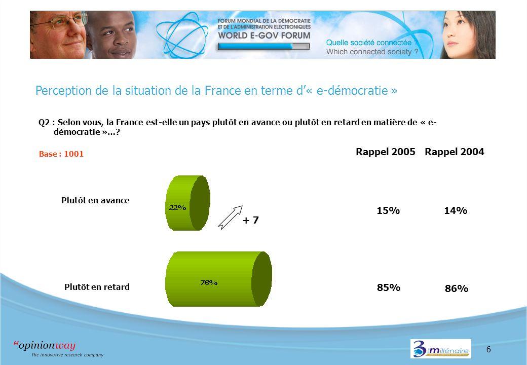6 Perception de la situation de la France en terme d« e-démocratie » Q2 : Selon vous, la France est-elle un pays plutôt en avance ou plutôt en retard en matière de « e- démocratie »….