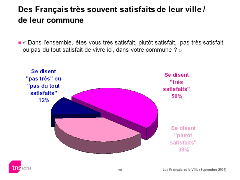 Les Français et la Ville (Septembre 2004) 10 Des Français très souvent satisfaits de leur ville / de leur commune « Dans lensemble, êtes-vous très satisfait, plutôt satisfait, pas très satisfait ou pas du tout satisfait de vivre ici, dans votre commune .