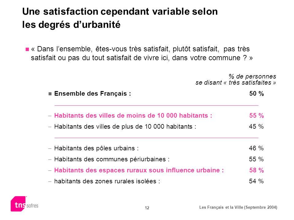 Les Français et la Ville (Septembre 2004) 12 Une satisfaction cependant variable selon les degrés durbanité « Dans lensemble, êtes-vous très satisfait, plutôt satisfait, pas très satisfait ou pas du tout satisfait de vivre ici, dans votre commune .