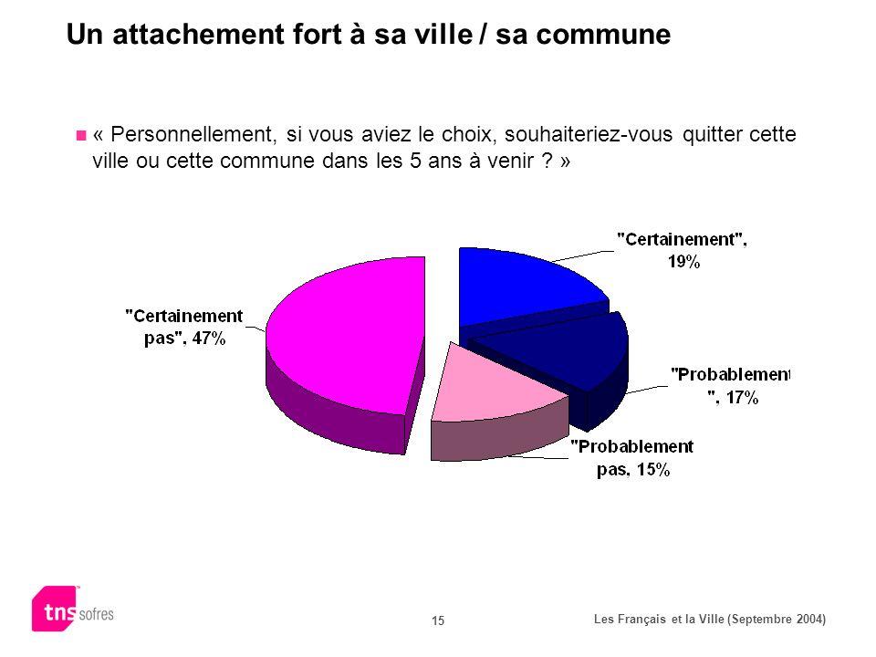 Les Français et la Ville (Septembre 2004) 15 Un attachement fort à sa ville / sa commune « Personnellement, si vous aviez le choix, souhaiteriez-vous quitter cette ville ou cette commune dans les 5 ans à venir .