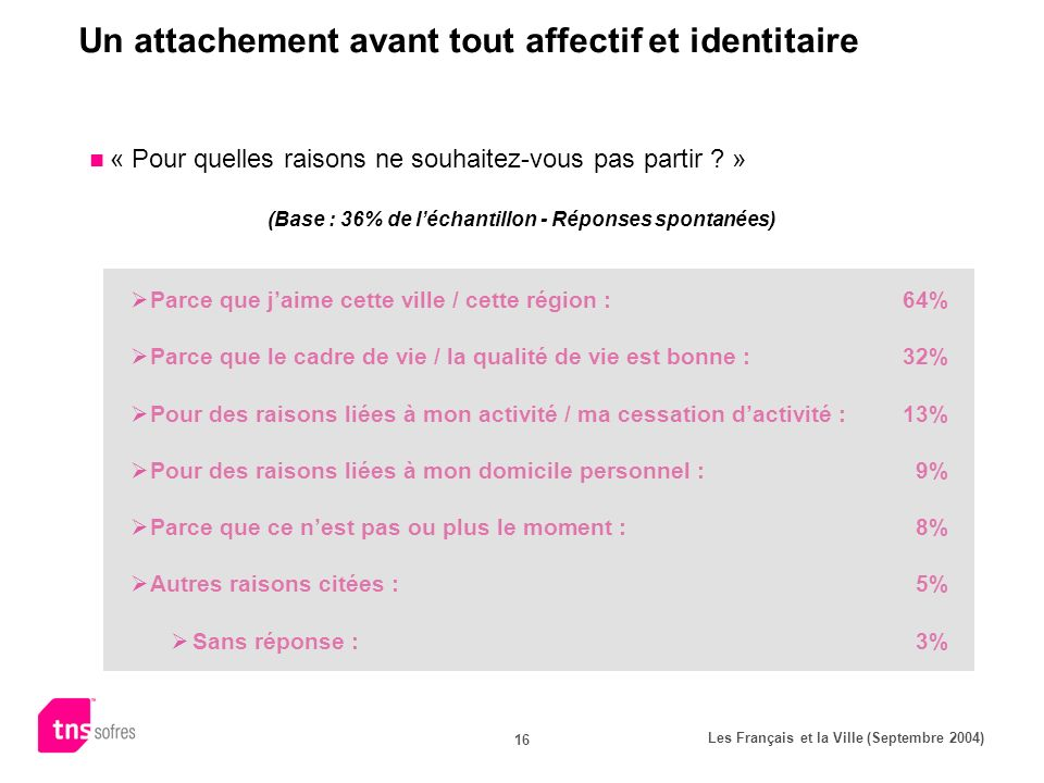 Les Français et la Ville (Septembre 2004) 16 Un attachement avant tout affectif et identitaire « Pour quelles raisons ne souhaitez-vous pas partir .