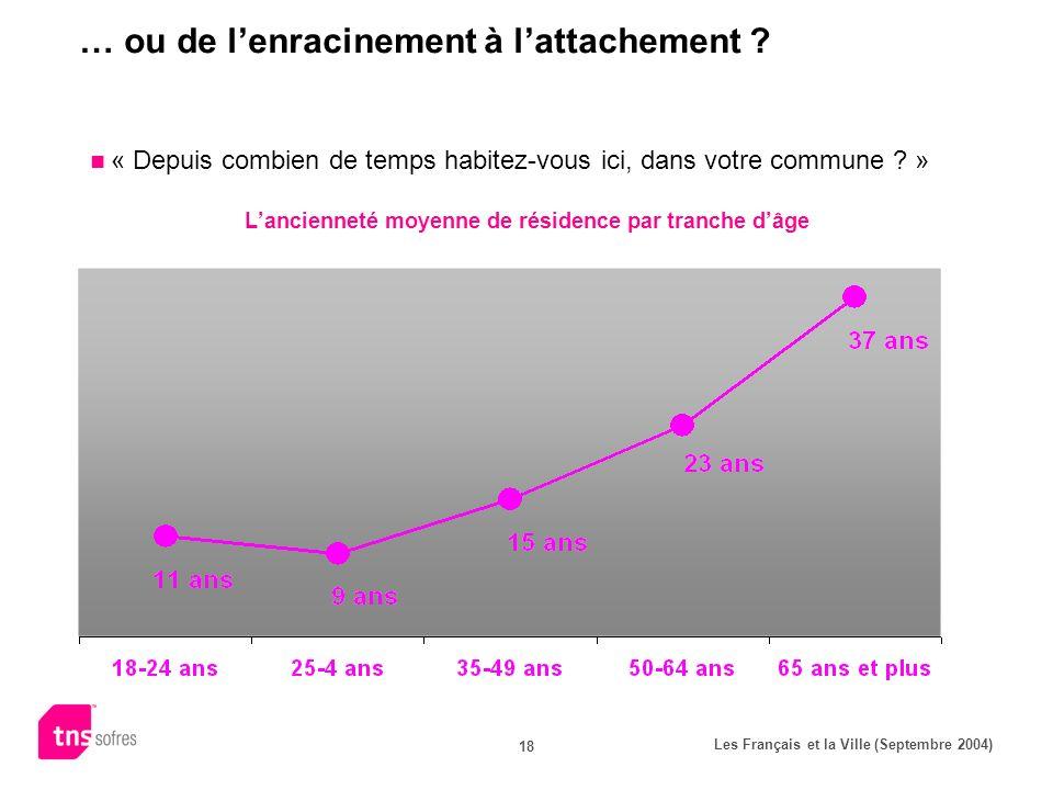 Les Français et la Ville (Septembre 2004) 18 … ou de lenracinement à lattachement ? « Depuis combien de temps habitez-vous ici, dans votre commune ? »