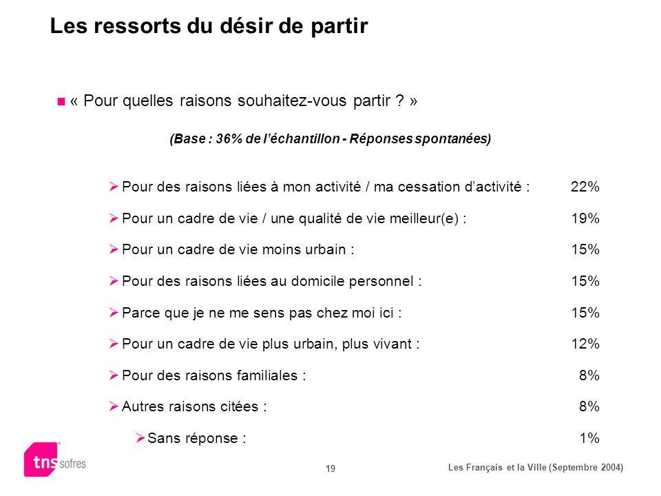 Les Français et la Ville (Septembre 2004) 19 Les ressorts du désir de partir « Pour quelles raisons souhaitez-vous partir .