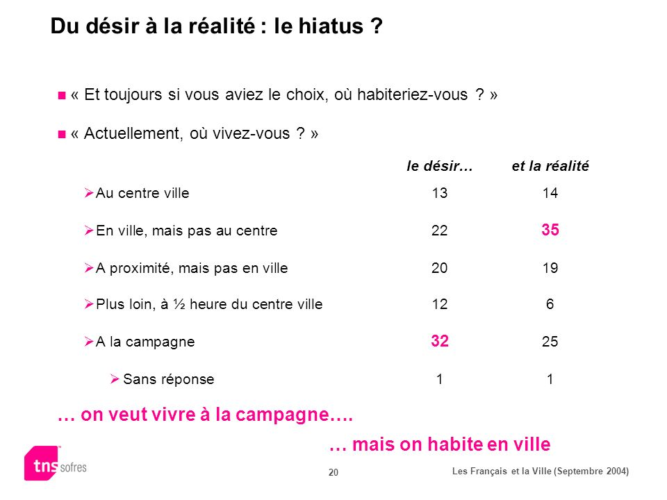 Les Français et la Ville (Septembre 2004) 20 Du désir à la réalité : le hiatus .
