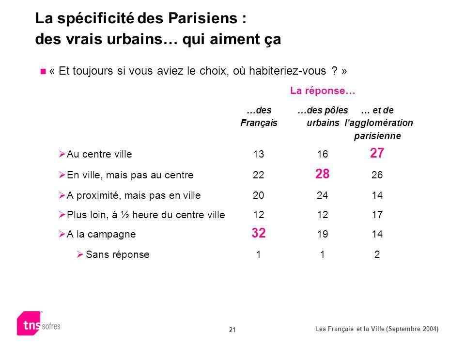 Les Français et la Ville (Septembre 2004) 21 La spécificité des Parisiens : des vrais urbains… qui aiment ça « Et toujours si vous aviez le choix, où
