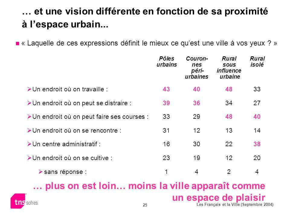 Les Français et la Ville (Septembre 2004) 25 … et une vision différente en fonction de sa proximité à lespace urbain... « Laquelle de ces expressions