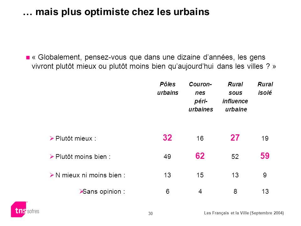 Les Français et la Ville (Septembre 2004) 30 … mais plus optimiste chez les urbains « Globalement, pensez-vous que dans une dizaine dannées, les gens vivront plutôt mieux ou plutôt moins bien quaujourdhui dans les villes .