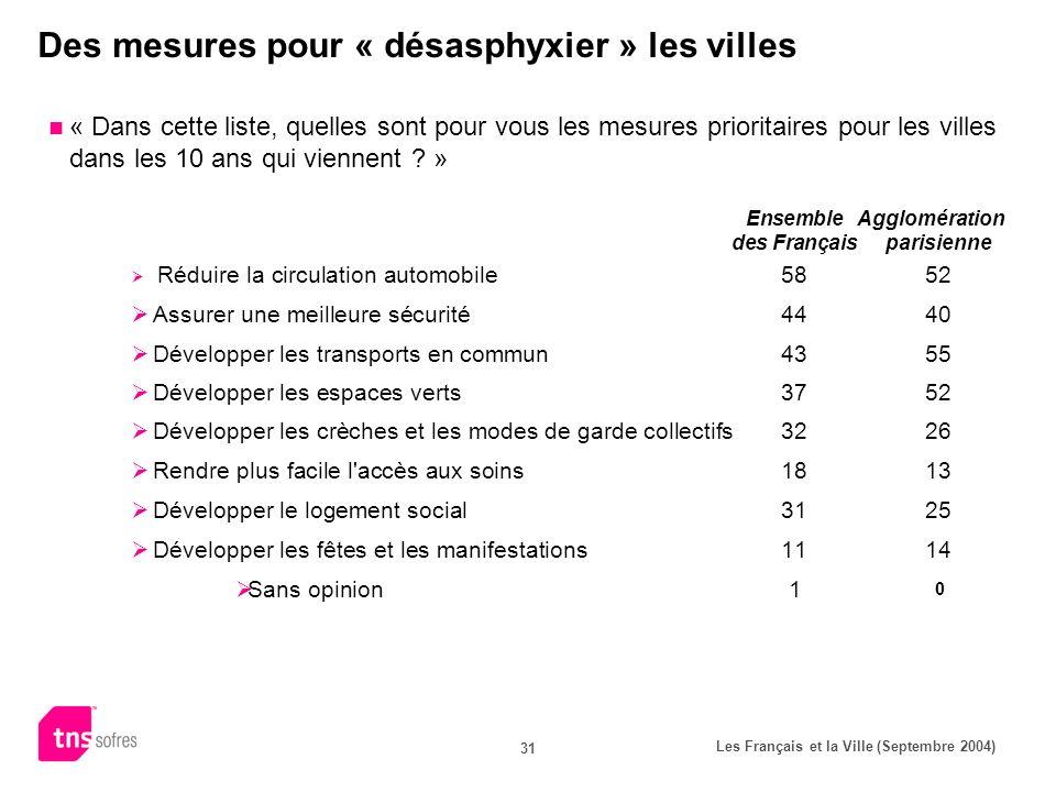Les Français et la Ville (Septembre 2004) 31 Des mesures pour « désasphyxier » les villes « Dans cette liste, quelles sont pour vous les mesures prioritaires pour les villes dans les 10 ans qui viennent .