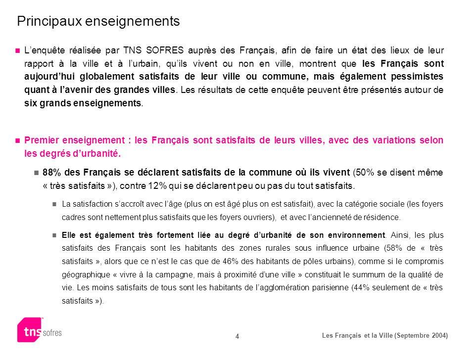 Les Français et la Ville (Septembre 2004) 4 Principaux enseignements Lenquête réalisée par TNS SOFRES auprès des Français, afin de faire un état des l
