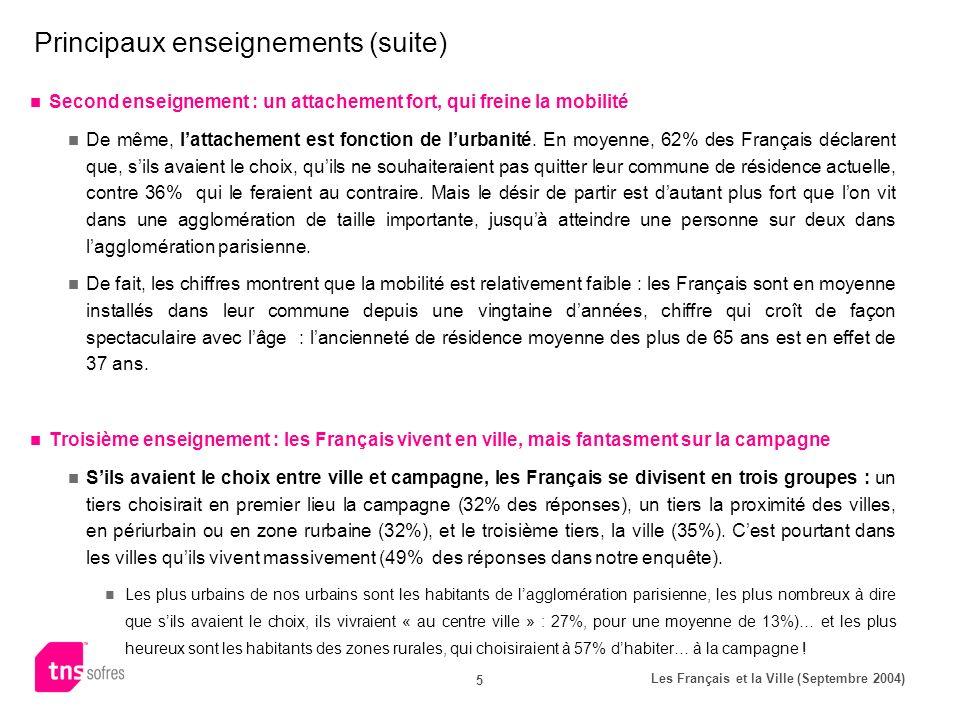 Les Français et la Ville (Septembre 2004) 5 Principaux enseignements (suite) Second enseignement : un attachement fort, qui freine la mobilité De même, lattachement est fonction de lurbanité.