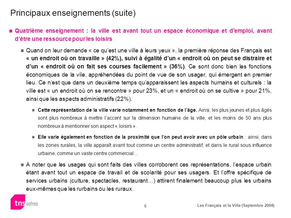 Les Français et la Ville (Septembre 2004) 6 Principaux enseignements (suite) Quatrième enseignement : la ville est avant tout un espace économique et demploi, avant dêtre une ressource pour les loisirs Quand on leur demande « ce quest une ville à leurs yeux », la première réponse des Français est « un endroit où on travaille » (42%), suivi à égalité dun « endroit où on peut se distraire et dun « endroit où on fait ses courses facilement » (36%).