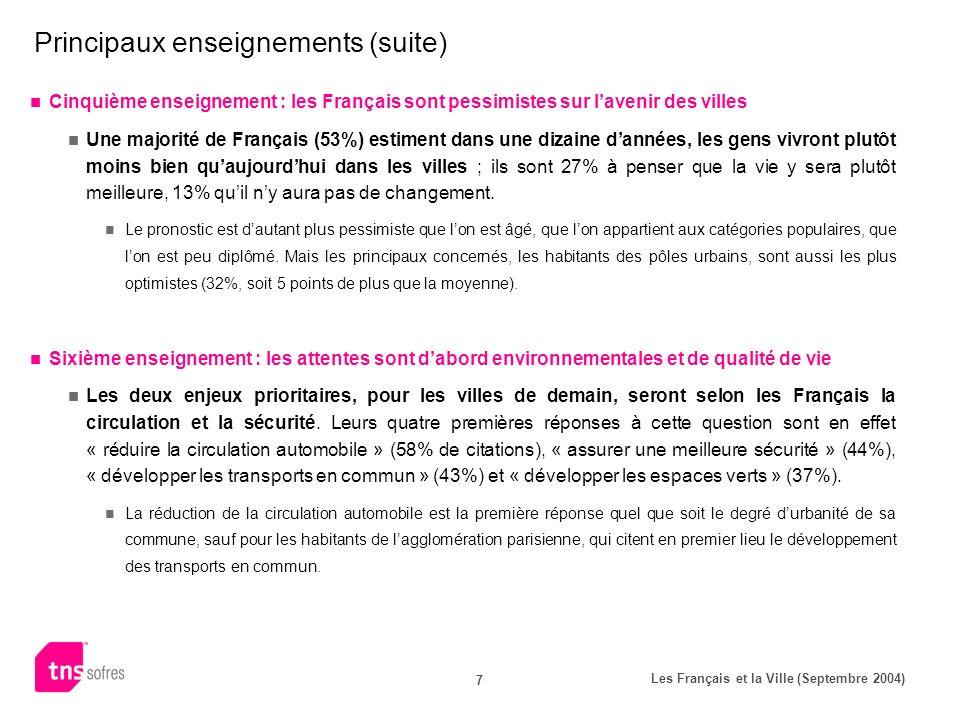 Les Français et la Ville (Septembre 2004) 7 Principaux enseignements (suite) Cinquième enseignement : les Français sont pessimistes sur lavenir des villes Une majorité de Français (53%) estiment dans une dizaine dannées, les gens vivront plutôt moins bien quaujourdhui dans les villes ; ils sont 27% à penser que la vie y sera plutôt meilleure, 13% quil ny aura pas de changement.