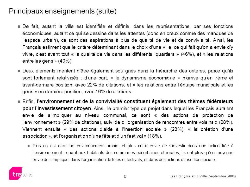 Les Français et la Ville (Septembre 2004) 29 Un pronostic pessimiste « Globalement,pensez-vous que dans une dizaine dannées, les gens vivront plutôt mieux ou plutôt moins bien quaujourdhui dans les villes .