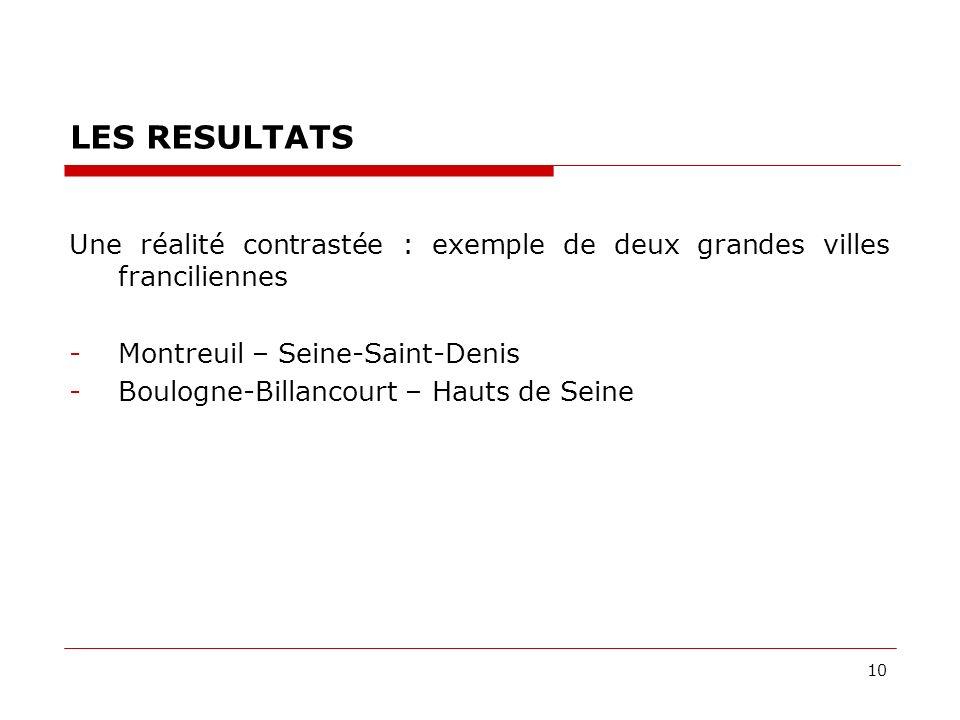 10 LES RESULTATS Une réalité contrastée : exemple de deux grandes villes franciliennes -Montreuil – Seine-Saint-Denis -Boulogne-Billancourt – Hauts de Seine
