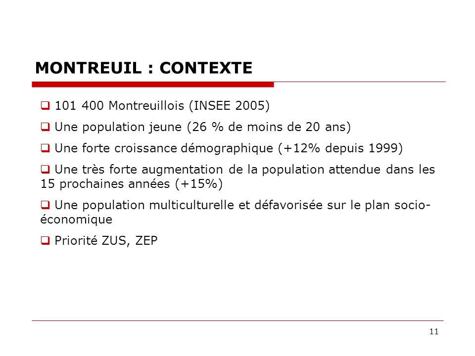 11 MONTREUIL : CONTEXTE 101 400 Montreuillois (INSEE 2005) Une population jeune (26 % de moins de 20 ans) Une forte croissance démographique (+12% depuis 1999) Une très forte augmentation de la population attendue dans les 15 prochaines années (+15%) Une population multiculturelle et défavorisée sur le plan socio- économique Priorité ZUS, ZEP