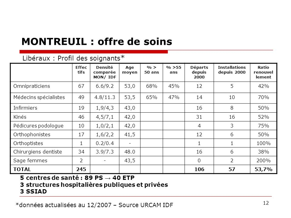 12 MONTREUIL : offre de soins Effec tifs Densité comparée MON/ IDF Age moyen % > 50 ans % >55 ans Départs depuis 2000 Installations depuis 2000 Ratio renouvel lement Omnipraticiens676.6/9.253,068%45%12542% Médecins spécialistes494.8/11.353,565%47%141070% Infirmiers191,9/4,343,016850% Kinés464,5/7,142,0311652% Pédicures podologue101,0/2,142,04375% Orthophonistes171,6/2,241,512650% Orthoptistes10.2/0.4-11100% Chirurgiens dentiste343.9/7.348.016638% Sage femmes2-43,502200% TOTAL2451065753,7% Libéraux : Profil des soignants * *données actualisées au 12/2007 – Source URCAM IDF 5 centres de santé : 89 PS 40 ETP 3 structures hospitalières publiques et privées 3 SSIAD