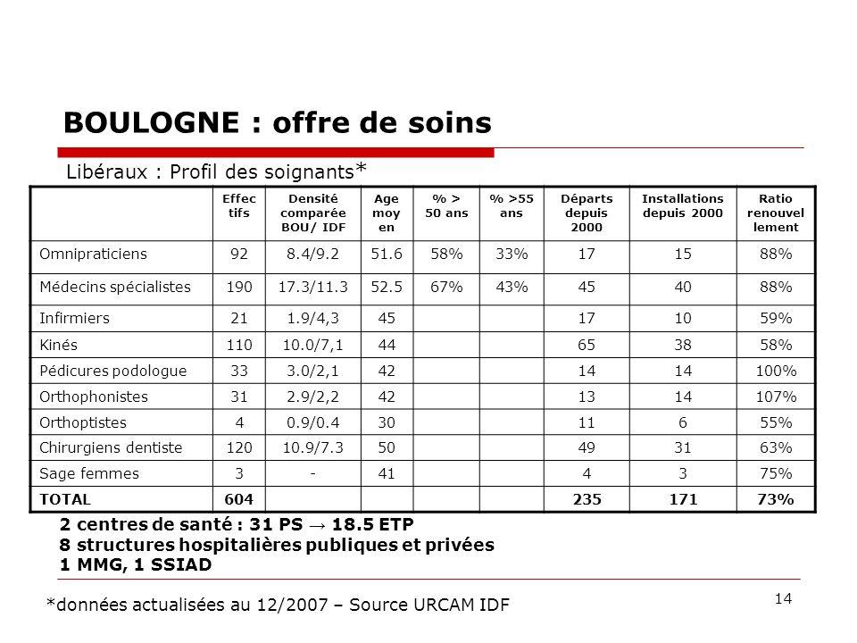 14 BOULOGNE : offre de soins Effec tifs Densité comparée BOU/ IDF Age moy en % > 50 ans % >55 ans Départs depuis 2000 Installations depuis 2000 Ratio renouvel lement Omnipraticiens928.4/9.251.658%33%171588% Médecins spécialistes19017.3/11.352.567%43%454088% Infirmiers211.9/4,345171059% Kinés11010.0/7,144653858% Pédicures podologue333.0/2,14214 100% Orthophonistes312.9/2,2421314107% Orthoptistes40.9/0.43011655% Chirurgiens dentiste12010.9/7.350493163% Sage femmes3-414375% TOTAL60423517173% Libéraux : Profil des soignants * *données actualisées au 12/2007 – Source URCAM IDF 2 centres de santé : 31 PS 18.5 ETP 8 structures hospitalières publiques et privées 1 MMG, 1 SSIAD