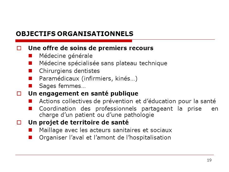 19 OBJECTIFS ORGANISATIONNELS Une offre de soins de premiers recours Médecine générale Médecine spécialisée sans plateau technique Chirurgiens dentist