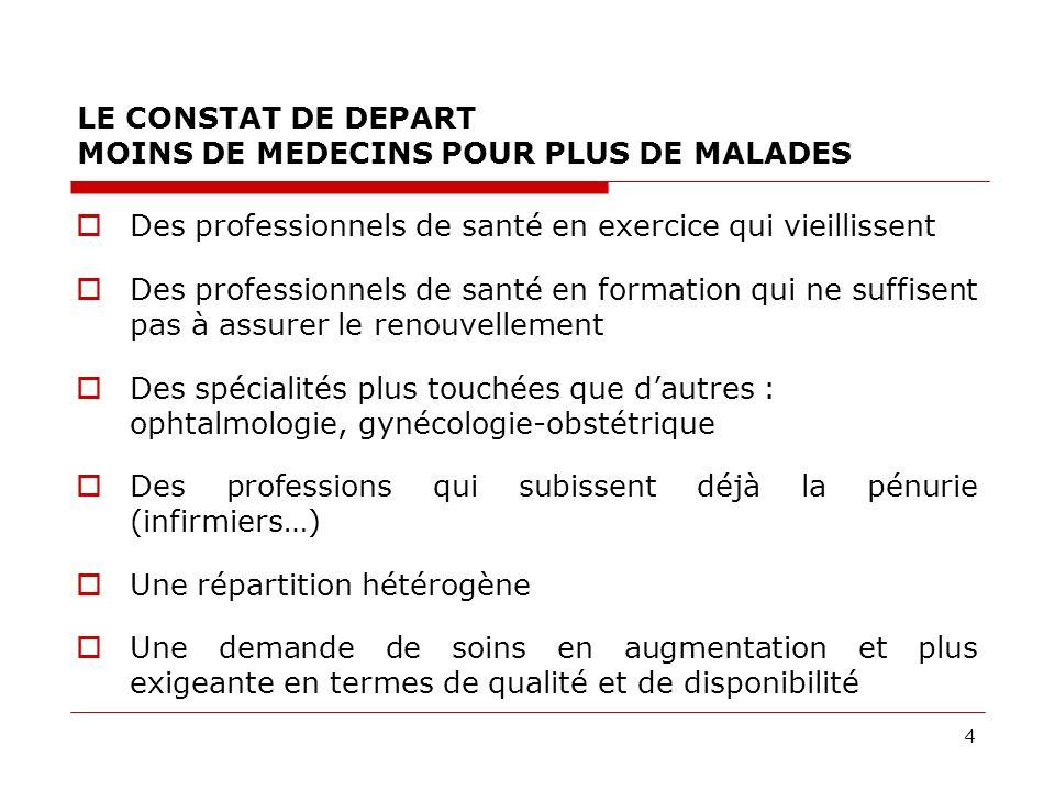 4 LE CONSTAT DE DEPART MOINS DE MEDECINS POUR PLUS DE MALADES Des professionnels de santé en exercice qui vieillissent Des professionnels de santé en
