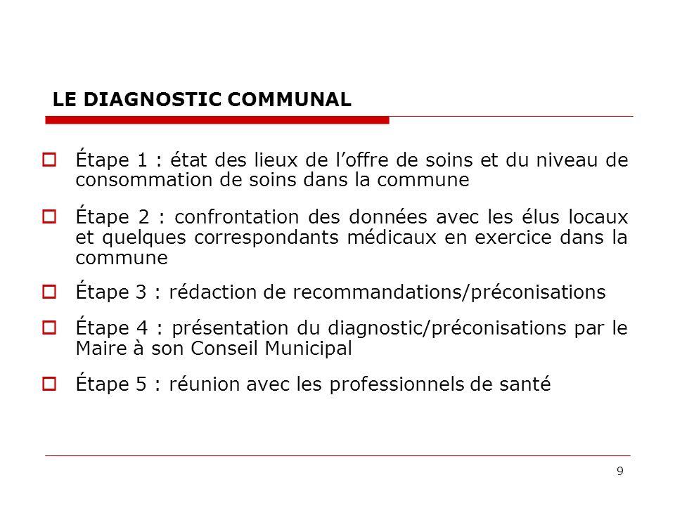 9 LE DIAGNOSTIC COMMUNAL Étape 1 : état des lieux de loffre de soins et du niveau de consommation de soins dans la commune Étape 2 : confrontation des