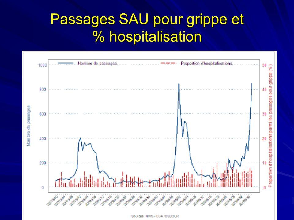Passages SAU pour grippe et % hospitalisation
