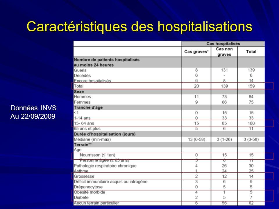 Caractéristiques des hospitalisations Données INVS Au 22/09/2009
