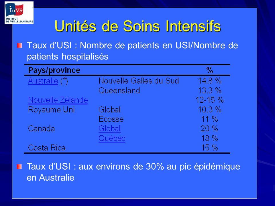 Unités de Soins Intensifs Taux dUSI : Nombre de patients en USI/Nombre de patients hospitalisés Taux dUSI : aux environs de 30% au pic épidémique en A