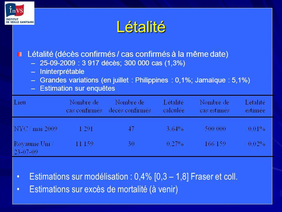Létalité Létalité (décès confirmés / cas confirmés à la même date) –25-09-2009 : 3 917 décès; 300 000 cas (1,3%) –Ininterprétable –Grandes variations (en juillet : Philippines : 0,1%; Jamaïque : 5,1%) –Estimation sur enquêtes Estimations sur modélisation : 0,4% [0,3 – 1,8] Fraser et coll.