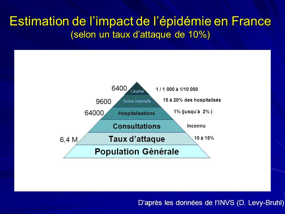 Estimation de limpact de lépidémie en France (selon un taux dattaque de 10%) 1% (jusquà 2% ) 15 à 20% des hospitalisés 10 à 15% 1 / 1 000 à 1/10 000 Létalité Inconnu 6,4 M 64000 9600 6400 Daprès les données de lINVS (D.