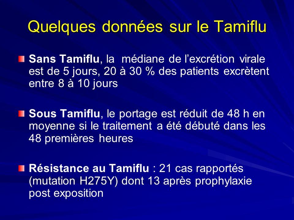 Quelques données sur le Tamiflu Sans Tamiflu, la médiane de lexcrétion virale est de 5 jours, 20 à 30 % des patients excrètent entre 8 à 10 jours Sous Tamiflu, le portage est réduit de 48 h en moyenne si le traitement a été débuté dans les 48 premières heures Résistance au Tamiflu : 21 cas rapportés (mutation H275Y) dont 13 après prophylaxie post exposition