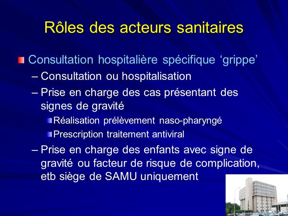 Rôles des acteurs sanitaires Consultation hospitalière spécifique grippe –Consultation ou hospitalisation –Prise en charge des cas présentant des sign