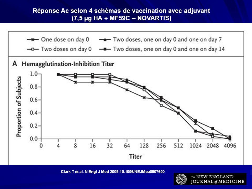 Clark T et al. N Engl J Med 2009;10.1056/NEJMoa0907650 Réponse Ac selon 4 schémas de vaccination avec adjuvant (7,5 µg HA + MF59C – NOVARTIS)
