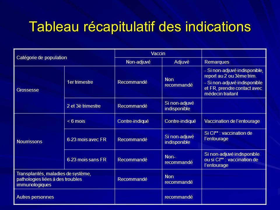 Tableau récapitulatif des indications Catégorie de population Vaccin Non-adjuvéAdjuvéRemarques Grossesse 1er trimestreRecommandé Non recommandé - Si non-adjuvé indisponible, report au 2 ou 3ème trim.