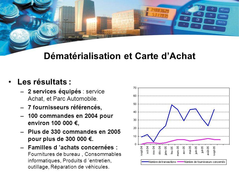 Dématérialisation et Carte dAchat Les résultats : –2 services équipés : service Achat, et Parc Automobile. –7 fournisseurs référencés, –100 commandes