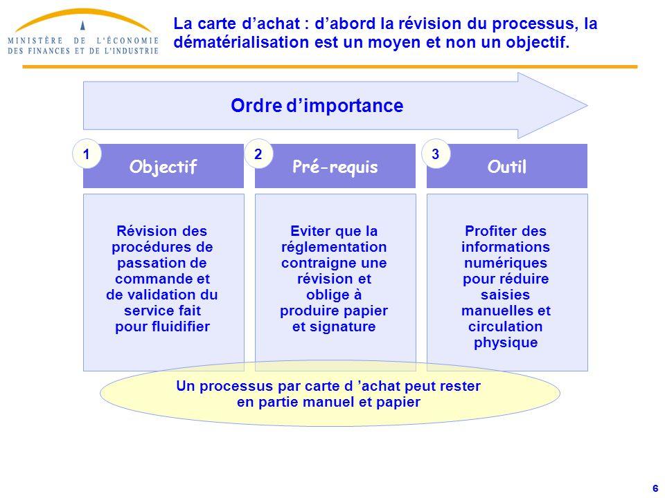 7 Marchés carte dachat signés Services déconcentrés Minefi Autres projets 2005 Projets 2006 La carte dachat : Situation et prévision de déploiement dans la sphère publique.