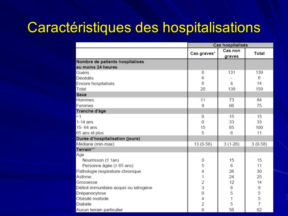 Caractéristiques des hospitalisations