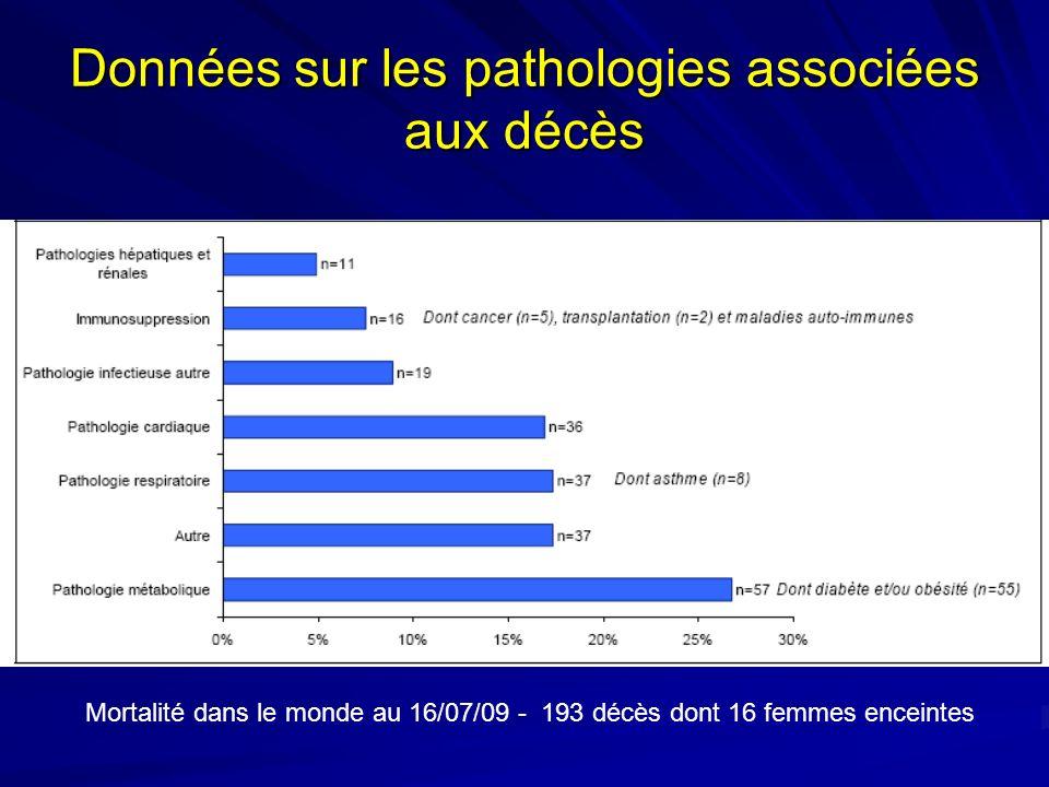 Données sur les pathologies associées aux décès Mortalité dans le monde au 16/07/09 - 193 décès dont 16 femmes enceintes