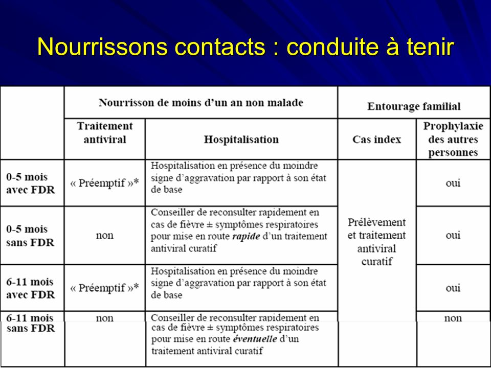 Nourrissons contacts : conduite à tenir